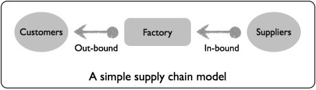 a-simple-supply-chain-model1