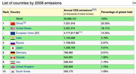 co2-by-country