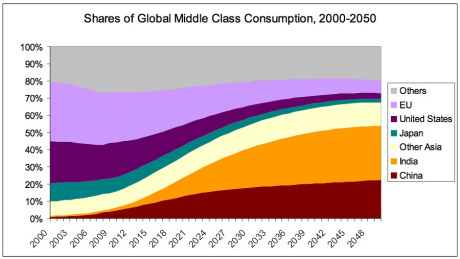 oecd-global-middle-class-consumption